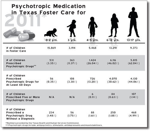 Click the image to view information regarding Psychotropic Medication in Texas Foster Care for 2011.