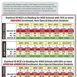 According to Billy Reagan's research, HISD Hispanic and African-American students in the elementary and middle-school grades are increasingly scoring below the 40th percentile on the Stanford reading tests. (NCE, or Normal Curve Equivalents, is a method used by U.S. educators to